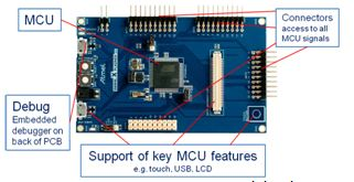 SAM4L Xplained Pro MCU board details
