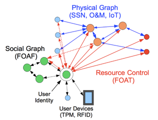 FOAT Control Graph
