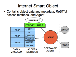 Internet Smart Objects