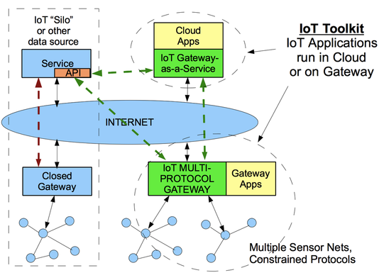 IoT Sensor Nets Toolkit