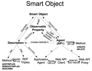 IoT Smart Object Structure