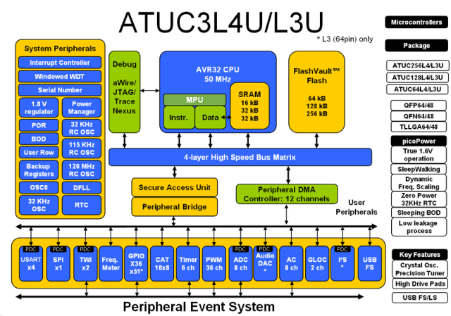 AVR_UC3L