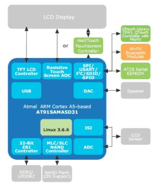 atmelbarcodescanner