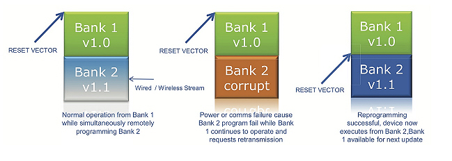 Fig 3: Dual bank flash provides a fail safe method of implementing remote firmware upgrades