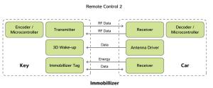atmelcaraccessdiagram2