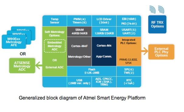 smart energy | Atmel | Bits & Pieces | Page 2