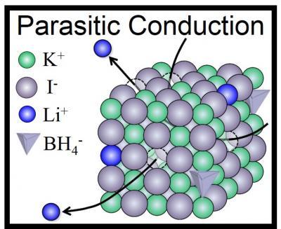 parasiticconduction