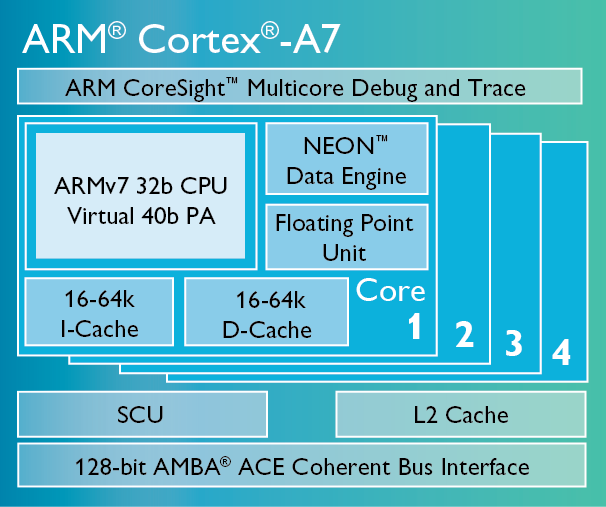 ARM TrustZone | Atmel | Bits & Pieces