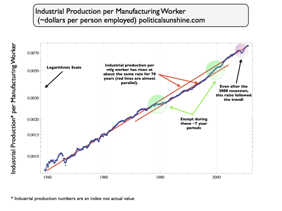 Industrial-production-per-worker_1940-2005