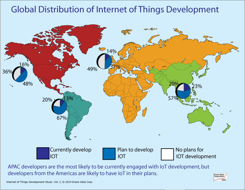 IoT-Global-Dev
