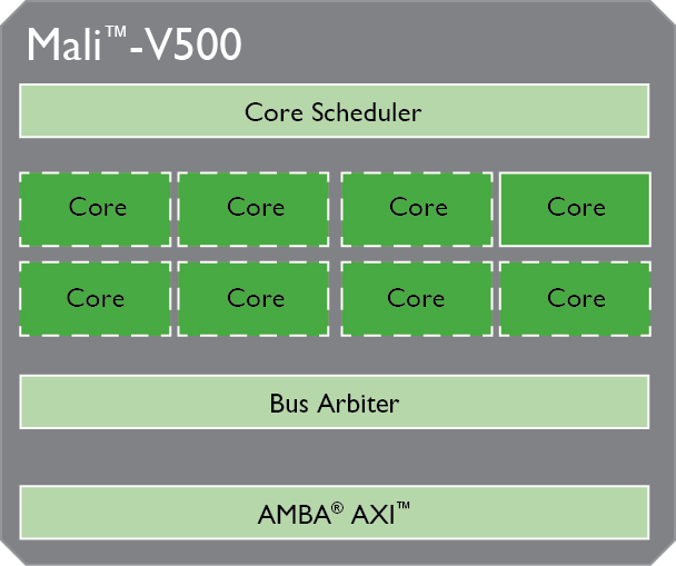 Mali-V500(1)