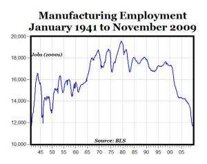 US-manufacturing-employment_1941-2009