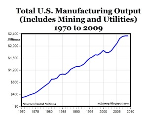 US-manufacturing-output_1970-2009