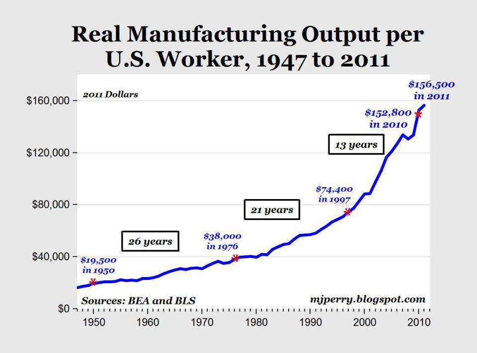 US-manufacturing-productivity_1947-2011