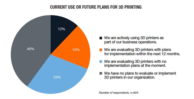 3d-printing-chart-1-620x319