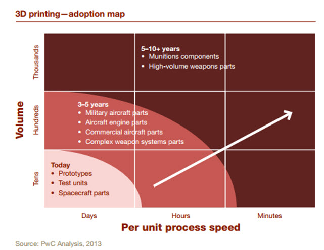 PWC-3D-Adoption-Map
