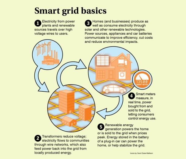 SMART Energy Flow