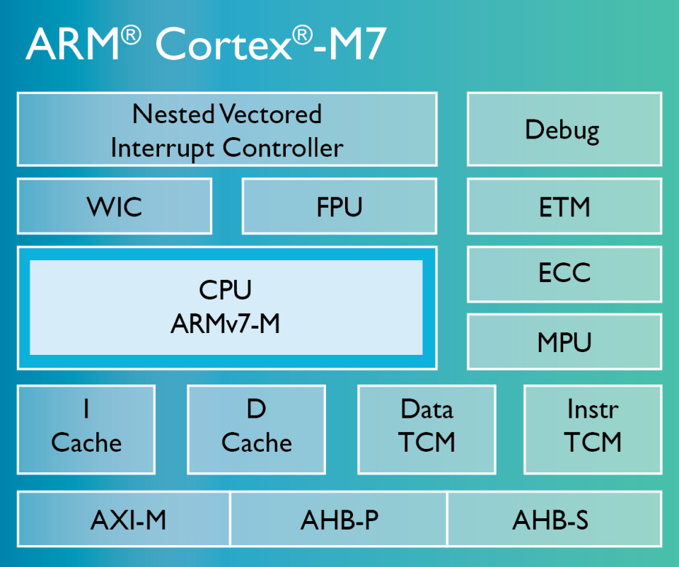 Cortex-M7-chip-diagramLG