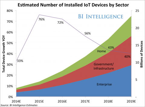 iot-devices-by-sector