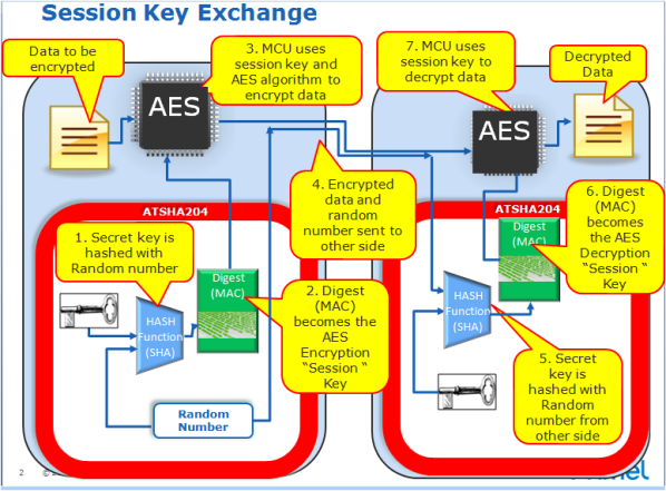 session key exchange r0