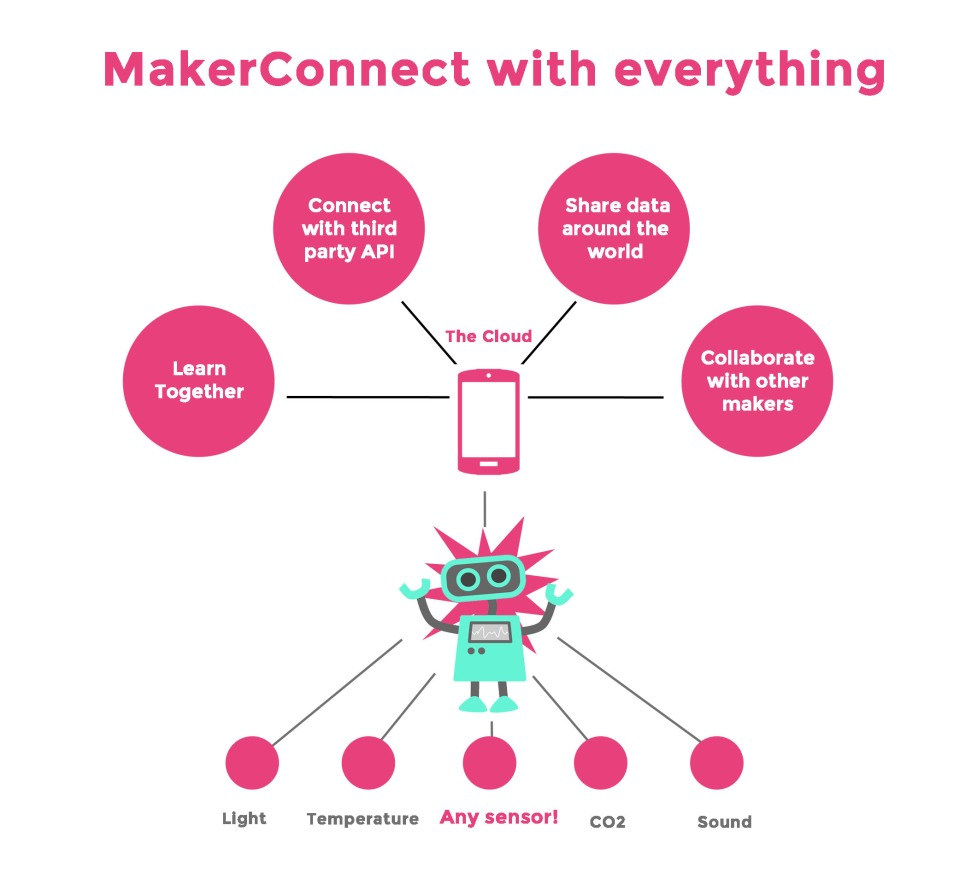 20141030060857-Indiegogo_makerconnect