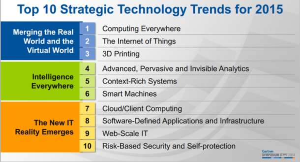 gartner-top-2015-tech-620x334