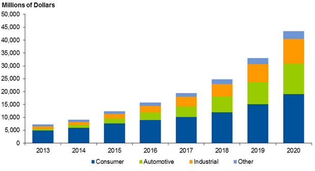 Report Internet Of Things Semiconductor Market Set For