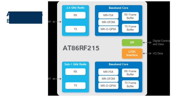 at86rf215_block_diagram_lg_929x516_101614