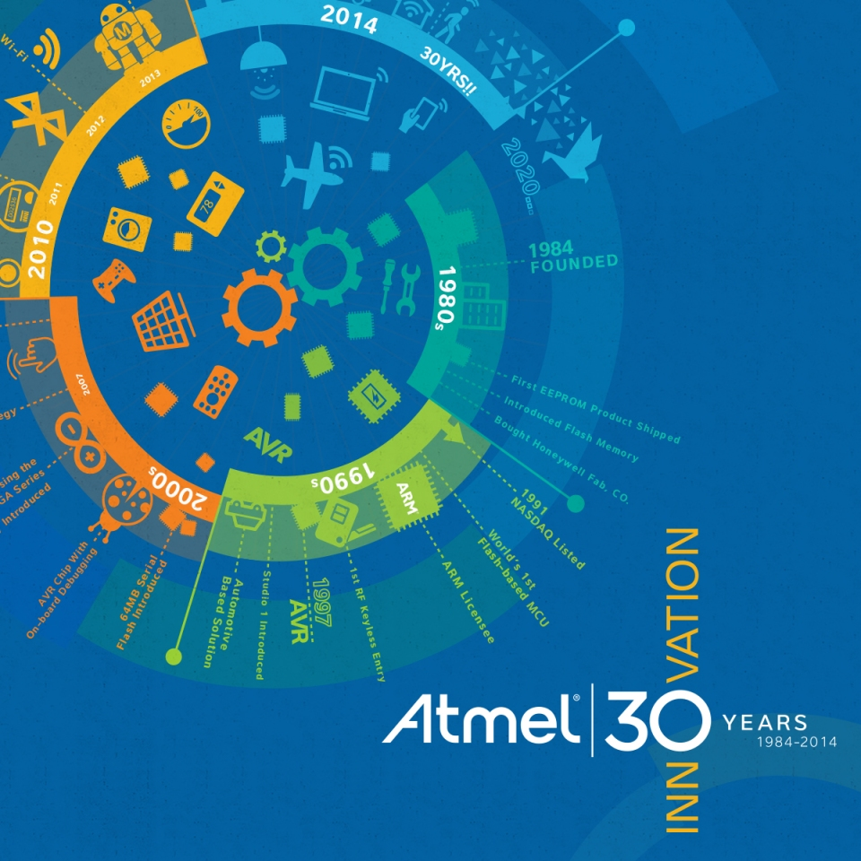 facebooktradecard-atmel_30yrs_circle_timeline_banner