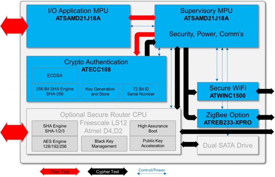 Z0-Security-Block-2014.11.14-1024x661