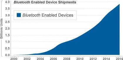 Bluetooth+growth
