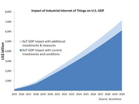 Impact_of_IIoT_on_U_S__GDP