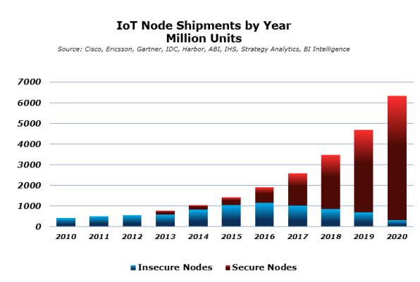 IoT Node Chart 1