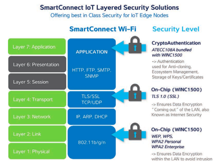 Atmel's IoT Layered Security Solutions