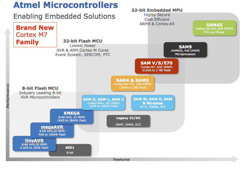 Atmel has a wide MCU offering from the lower end 8-bit MCU to the higher end Cortex-A5 MPU.