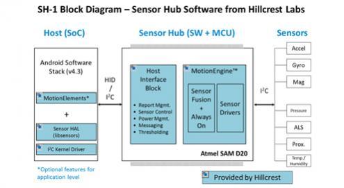 Atmel-Sensor-Hub-Software-from-Hillcrest-Labs-Block-Diagram