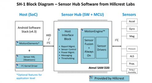 Atmel-Sensor-Hub-Software-from-Hillcrest-Labs-Block-Diagram
