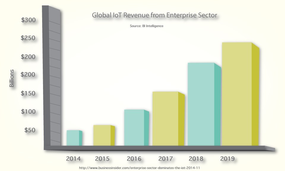 BI-IoT-Revenue