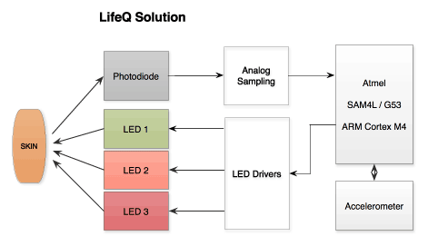 LifeQ's sensor module for connected wearables.