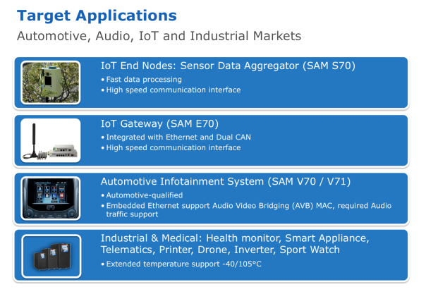 Atmel's SMART | ARM Cortex M7 SAM S Series Target Applications