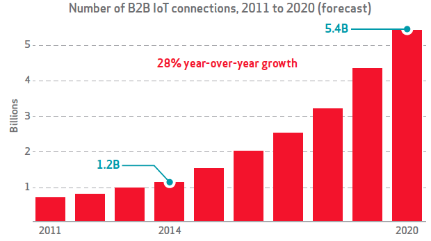 b2b_iot_verizon_forecast