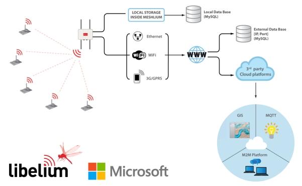 meshlium_connection_options_cloud_microsoft
