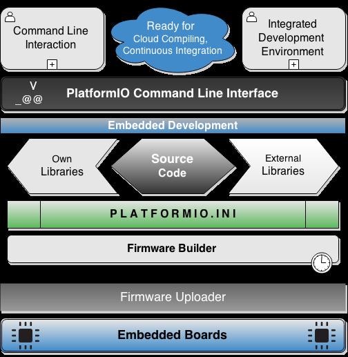 platformio-embedded-development