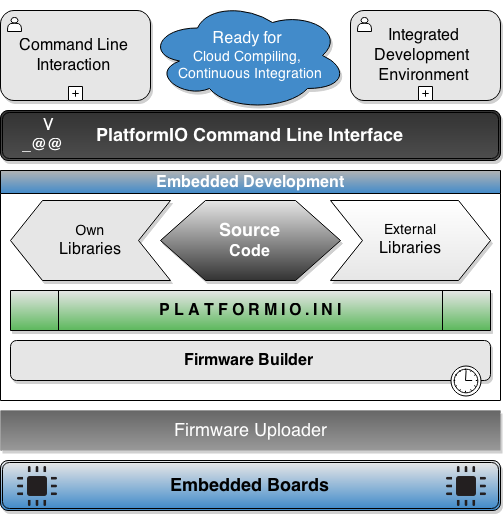 platformio-embedded-development