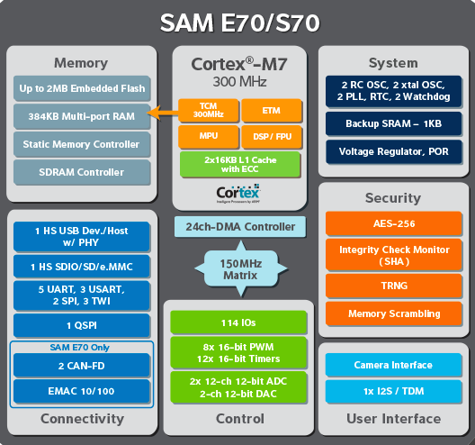 SAM70