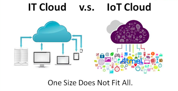 Image result for IoT Cloud
