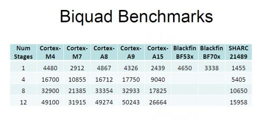 Biquad Benchmark