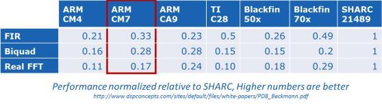 DSP bench-Atmel-SAM-Cortex-M7