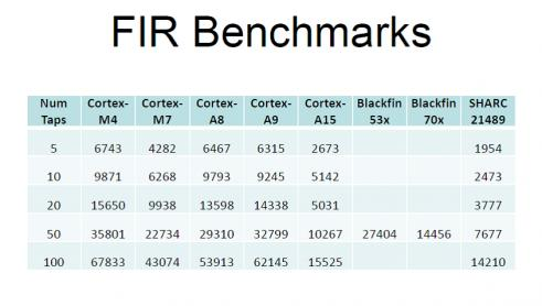 FIR Benchmark