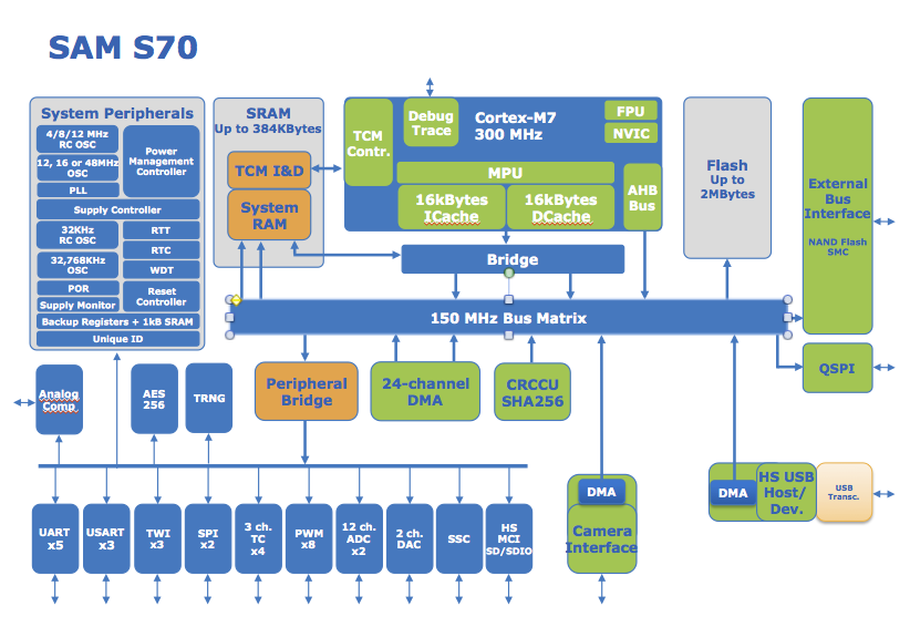A closer look at Atmel | SMART ARM based Cortex M7 - SAMV71 internal architecture.